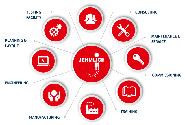 JEHMLICH is the customized solutions specialist for industrial milling in the chemical, pharma, food, plastics and commodities industries.