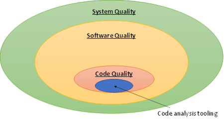 The place of code analysis in system quality